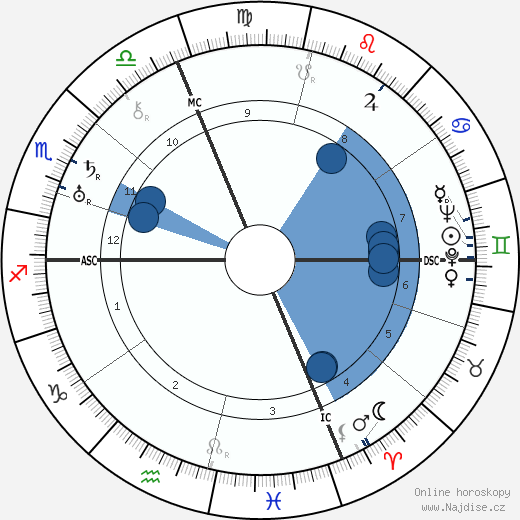 Italo Balbo wikipedie, horoscope, astrology, instagram
