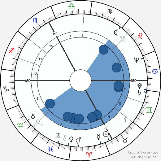 Italo Tajo wikipedie, horoscope, astrology, instagram