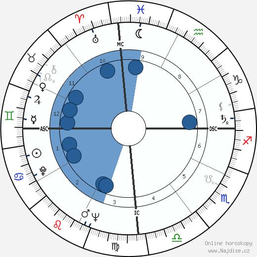 Itamar Franco wikipedie, horoscope, astrology, instagram