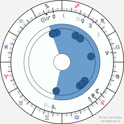 Ittoku Kišibe wikipedie, horoscope, astrology, instagram