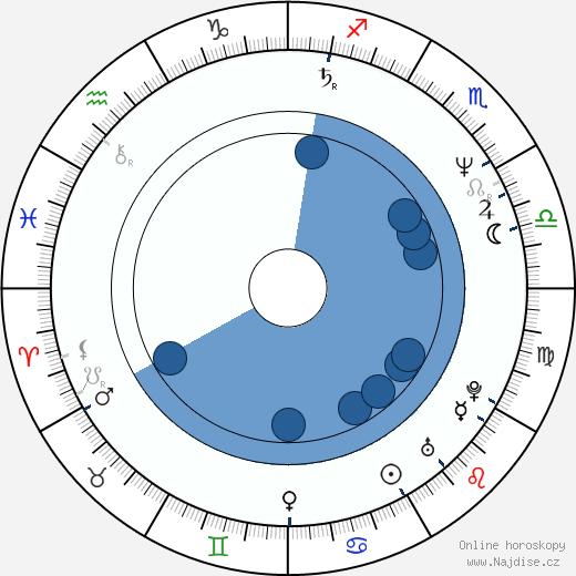 Iva Bittová wikipedie, horoscope, astrology, instagram