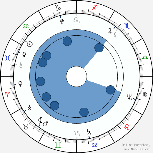 Ivan Andrejevič Krylov wikipedie, horoscope, astrology, instagram