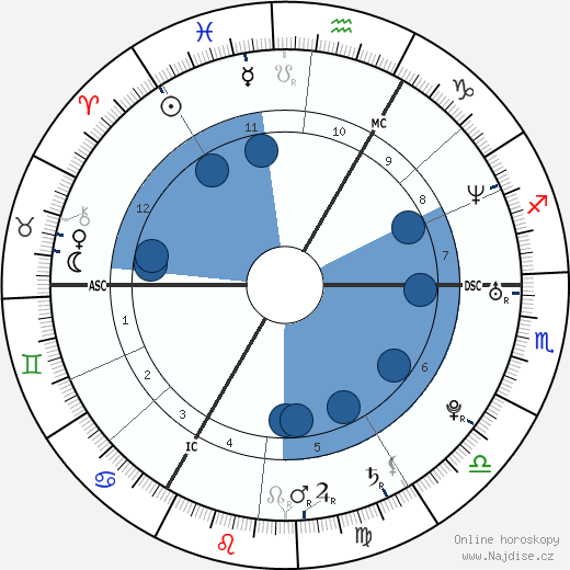 Ivan Bartoš wikipedie, horoscope, astrology, instagram