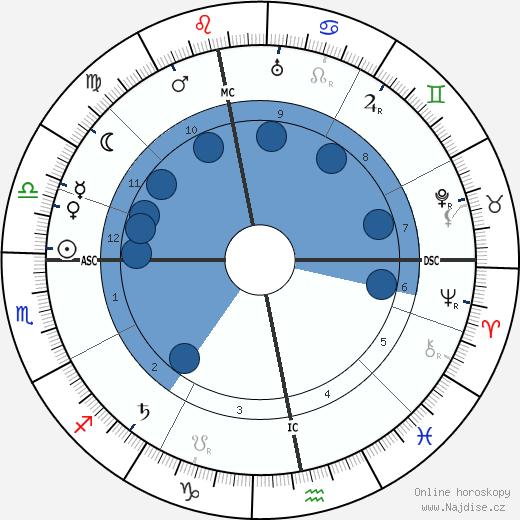Ivan Bunin wikipedie, horoscope, astrology, instagram