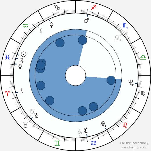 Ivan Kraus wikipedie, horoscope, astrology, instagram
