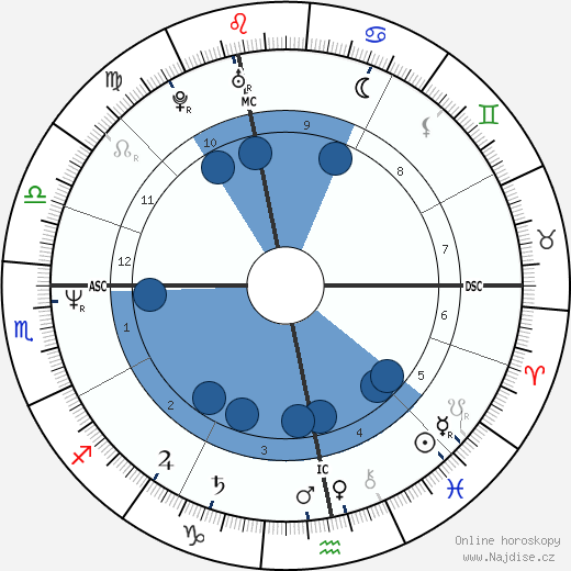 Ivan Lendl wikipedie, horoscope, astrology, instagram