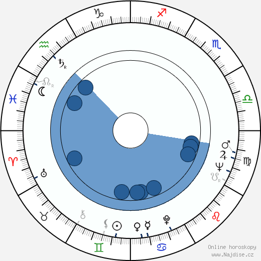 Ivan Petrovický wikipedie, horoscope, astrology, instagram
