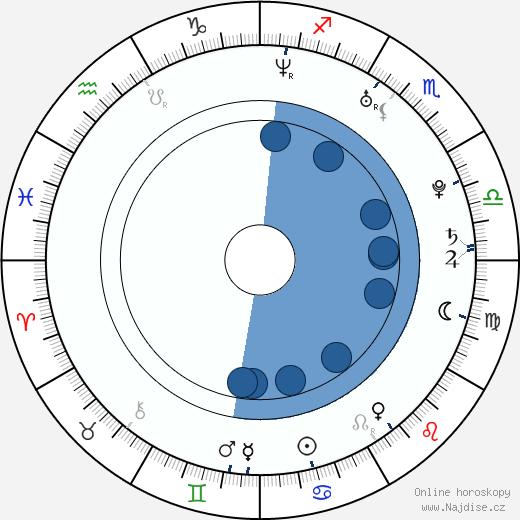Ivan Rachůnek wikipedie, horoscope, astrology, instagram