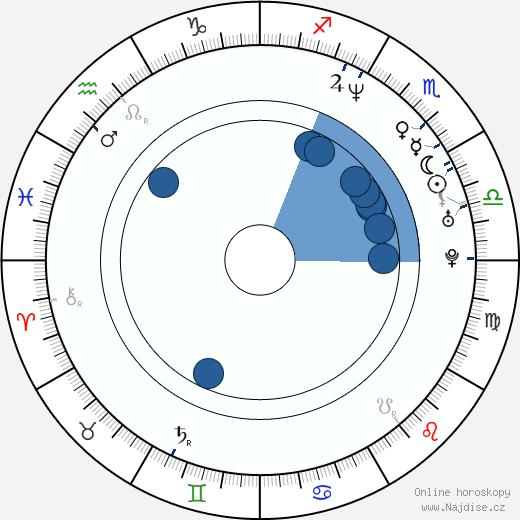 Ivan Zachariáš wikipedie, horoscope, astrology, instagram