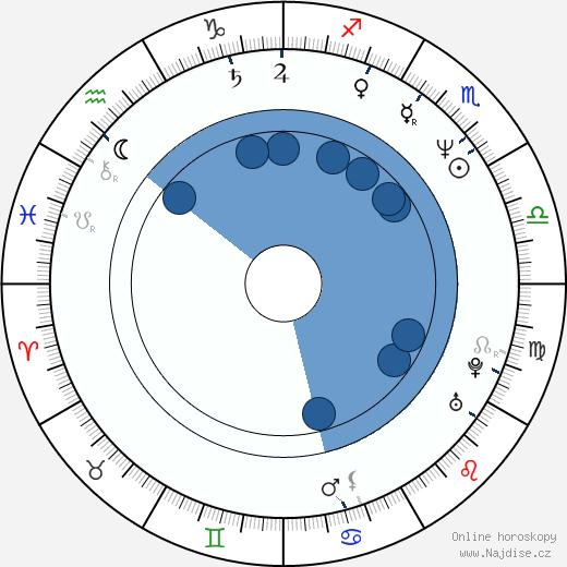 Ivana Andrlová wikipedie, horoscope, astrology, instagram