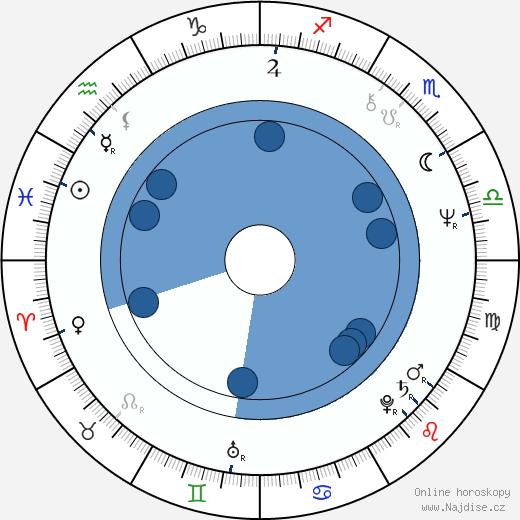 Ivana Striničová wikipedie, horoscope, astrology, instagram