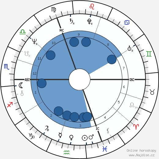 Ivana Trump wikipedie, horoscope, astrology, instagram