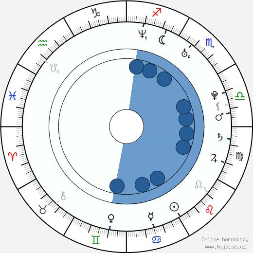 Ivana Uhlířová wikipedie, horoscope, astrology, instagram
