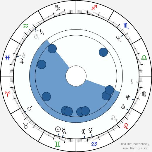 Ivana Vávrová wikipedie, horoscope, astrology, instagram