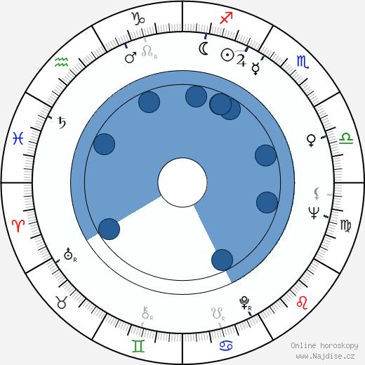 Ivanka Devátá wikipedie, horoscope, astrology, instagram