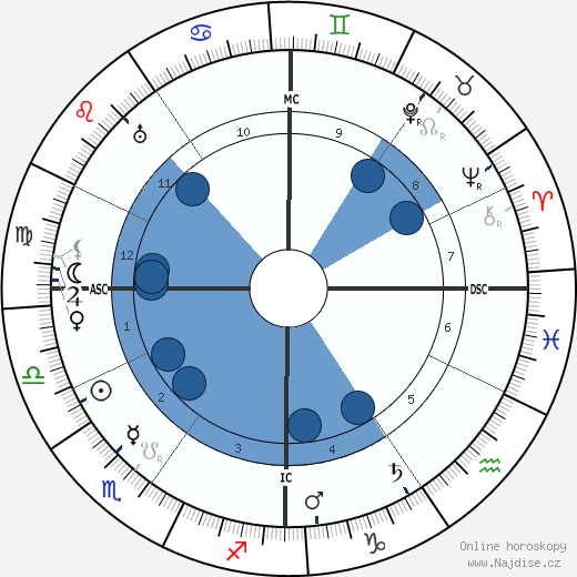 Ivanoe Bonomi wikipedie, horoscope, astrology, instagram