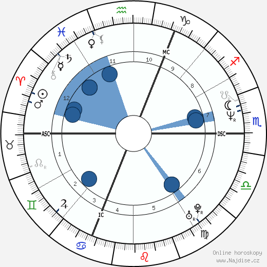 Iveta Bartošová wikipedie, horoscope, astrology, instagram