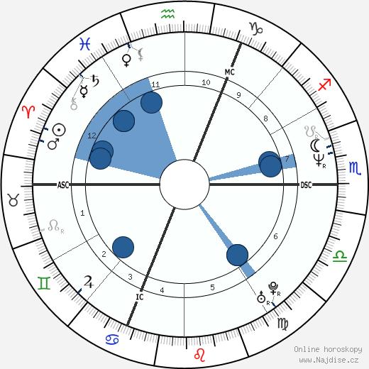 Iveta Bartošová wikipedie, horoscope, astrology, instagram