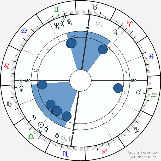 Ivo Andric wikipedie, horoscope, astrology, instagram