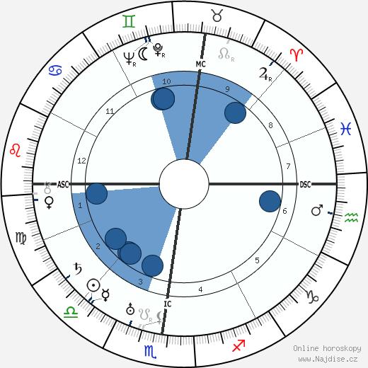 Ivo Andric wikipedie, horoscope, astrology, instagram