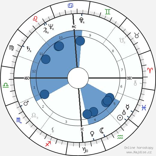 Ivo Caprino wikipedie, horoscope, astrology, instagram