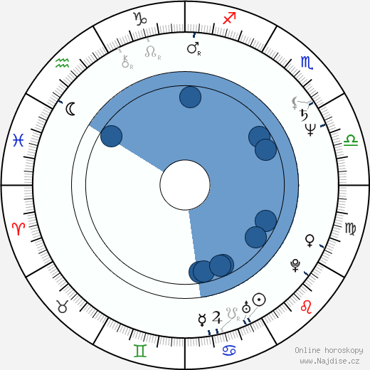 Ivo Jahelka wikipedie, horoscope, astrology, instagram