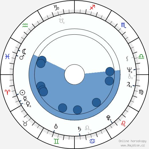 Ivo Kubečka wikipedie, horoscope, astrology, instagram