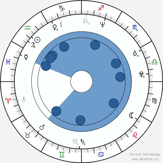 Ivo Lukačovič wikipedie, horoscope, astrology, instagram
