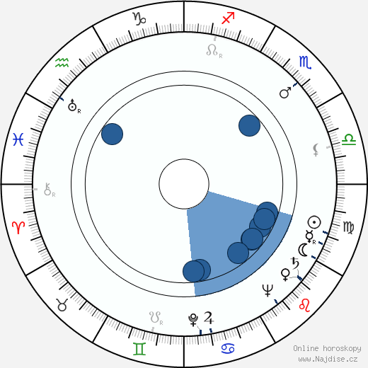 Ivo Novák wikipedie, horoscope, astrology, instagram