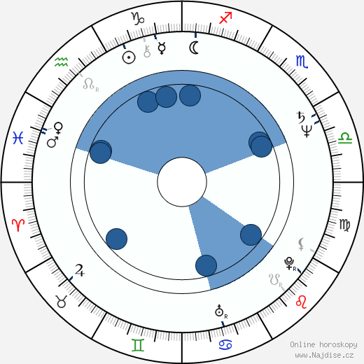 Ivo Pelant wikipedie, horoscope, astrology, instagram
