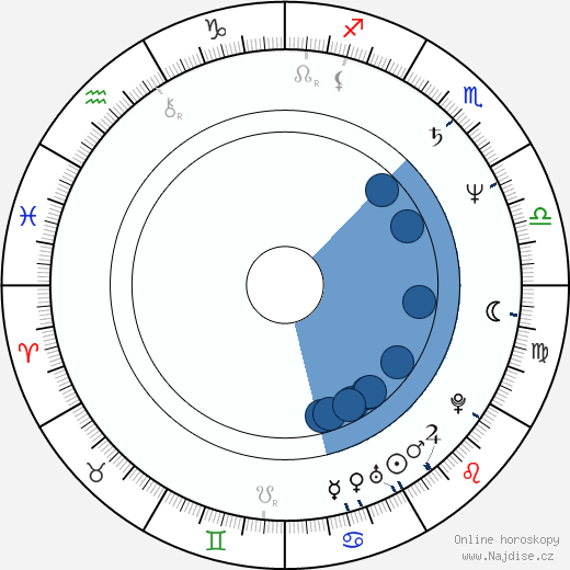 Ivo Šmoldas wikipedie, horoscope, astrology, instagram