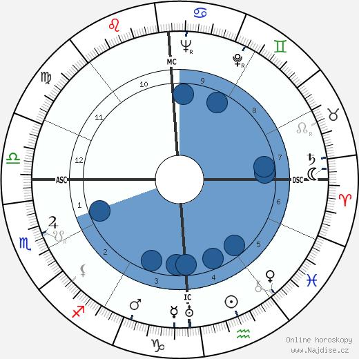 Ivy Williamson wikipedie, horoscope, astrology, instagram