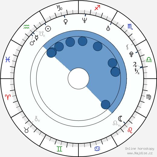 Izabella Miko wikipedie, horoscope, astrology, instagram