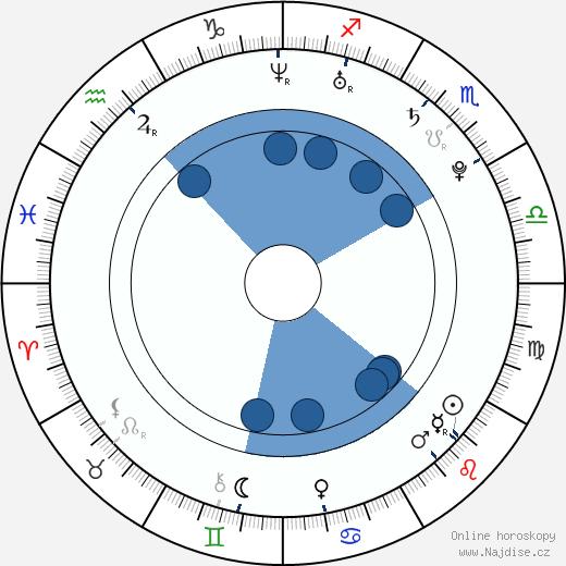 J-Boog wikipedie, horoscope, astrology, instagram