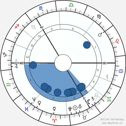 J. Henri Poincare wikipedie, horoscope, astrology, instagram