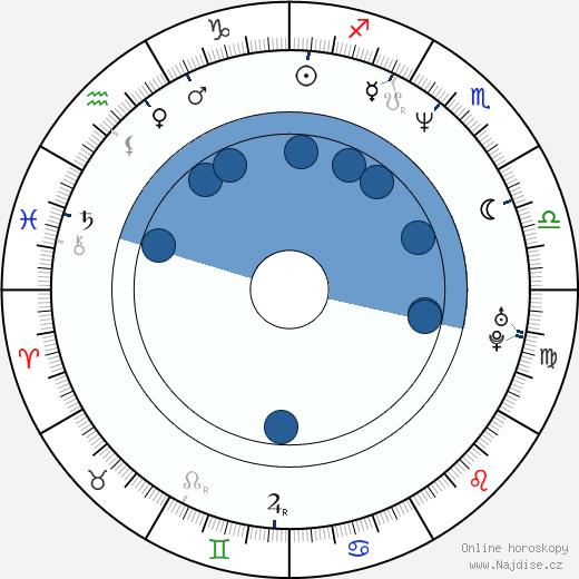 J. M. Kenny wikipedie, horoscope, astrology, instagram