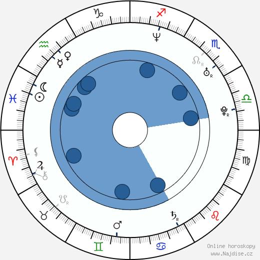 Ja Rule wikipedie, horoscope, astrology, instagram