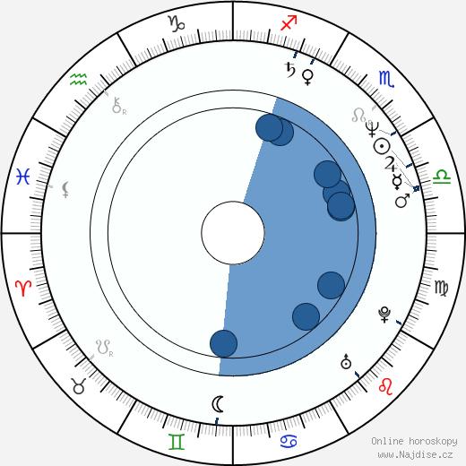 Jaana Kahra wikipedie, horoscope, astrology, instagram
