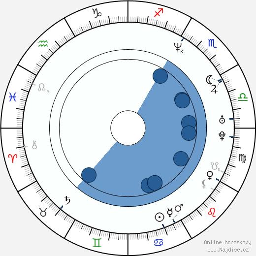 Jaason Simmons wikipedie, horoscope, astrology, instagram
