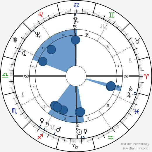 Jack Boynton wikipedie, horoscope, astrology, instagram
