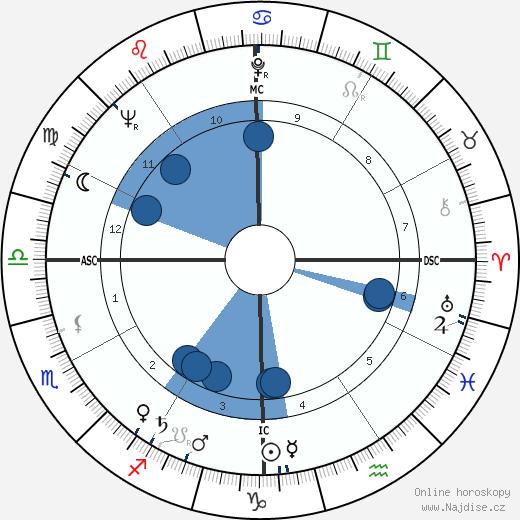 Jack Boynton wikipedie, horoscope, astrology, instagram