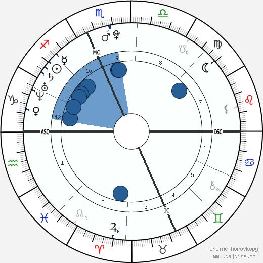 Jack De Sena wikipedie, horoscope, astrology, instagram