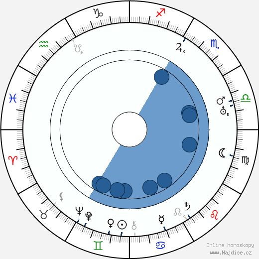 Jack Eaton wikipedie, horoscope, astrology, instagram