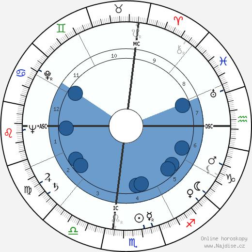 Jack Elam wikipedie, horoscope, astrology, instagram