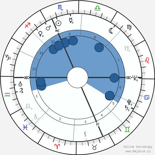 Jack Hallett wikipedie, horoscope, astrology, instagram