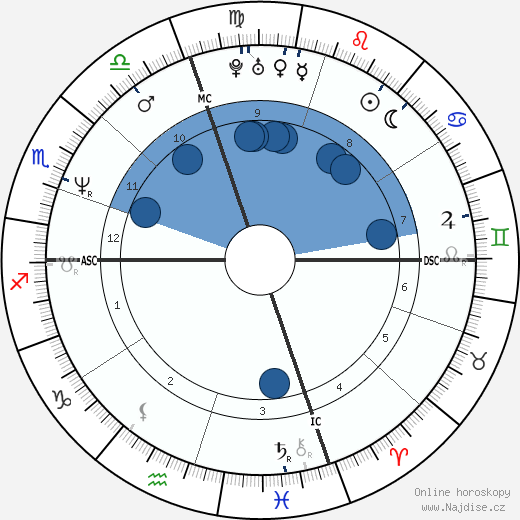 Jack Kaenel wikipedie, horoscope, astrology, instagram