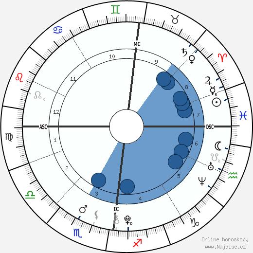 Jack Keating wikipedie, horoscope, astrology, instagram