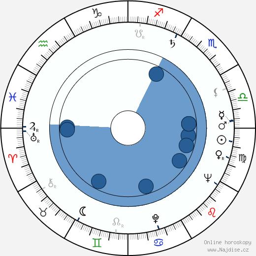 Jack Kelly wikipedie, horoscope, astrology, instagram
