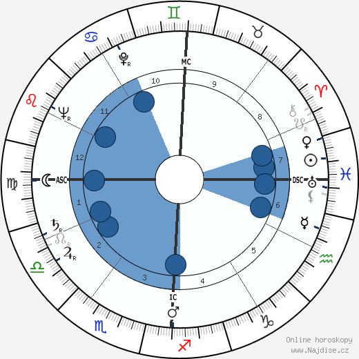 Jack Kerouac wikipedie, horoscope, astrology, instagram