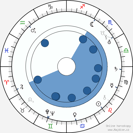 Jack L. Warner wikipedie, horoscope, astrology, instagram